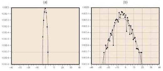 图4 尽管采用了相同16位ADC,两种数据采集产品的噪声曲线还是具有明显的不同 对于复杂的测量硬件如插入式数据采集设备,根据所使用设备的不同,所得到的精度有很大的差别。NI一直致力于提供高精度的产品,在许多情况下,这些产品的精度甚至比台式仪器还要高。在NI产品的技术规范中有这些精度的说明。同时要注意那些没有详细说明的板卡;所省略的技术指标可能会导致测量的不精确。通过评估更多的模拟输入技术指标,而不是简单地参考模数转换器的分辨率,您可以确定所选的数据采集产品对于您的应用是否具有足够的精度。 模拟输出 经常