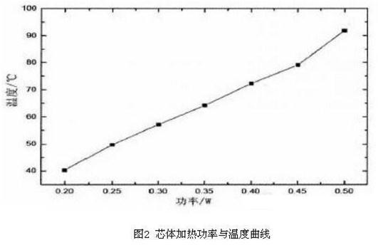 电阻经过测温电桥检测,输出反映温度的电压信号。这个信号在控制区域非常微弱,为了提高温度测量精度,采用四线制检测电路,减少测温铂电阻引线长度与铂电阻通电电流对温度测量的影响。   2.3 温度控制环路   通常温度系统是大惯性系统,具有较大的滞后性,往往需要具有超前调节的微分环节。气体传感器芯体体积很小,无论是加热还是制冷,芯体对温度都有快速响应,采用比例积分控制就可以获得不错的效果。   2.