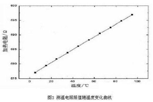 气体传感器比例积分微分脉宽恒温控制电路设计