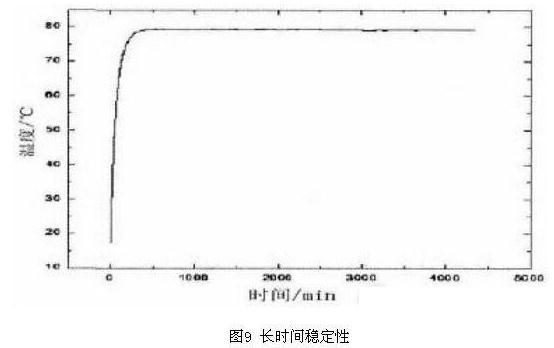 样机控温效果稳定点长时间监测曲线如图9 所示,从该图可知整体控温精度在0.15以内更加明显,说明样机电路控温点不会随时间飘移,也不随环境缓慢变化的温度波动漂移。   4 结束语   PID 脉宽温度控制电路,所用元器件较少,调节简单,控制精度可以达到0.15,完全满足气体传感器应用需求。在可行性、可靠性、安全性方面特别适合航天产品的需求,可在气体传感器中应用推广。