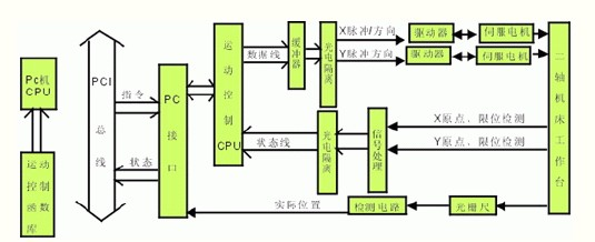 脉冲信号控制电机所走的步数,方向信号控制电机正反转,以实现二轴的