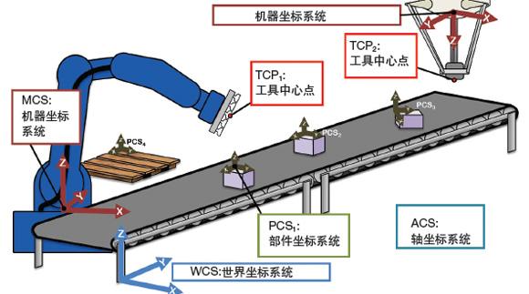 机器人控制设计的基础——运动控制器的标准参考点