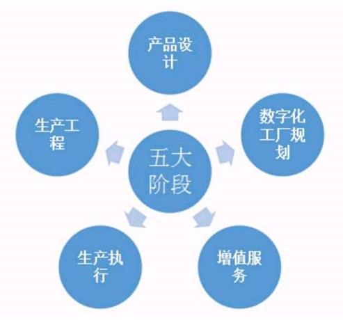 智能化产品设计过程中数据交换和使用的效率,形成一致性的产品模型