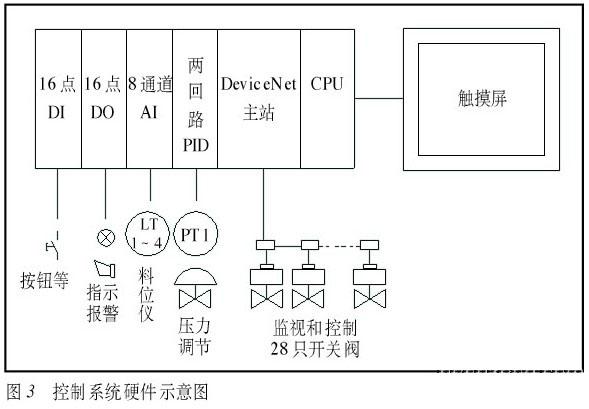 ,通信主站C200HW-DRM21-V1将28个阀门通信终端挂在一个4线干线网络上,实现对阀门的远程监视和控制。   二 DeviceNet总线功能   DeviceNet可将多达63个设备连接在一个网线制的干线网络上,它可直接与普通的PLC连接,包括国内较流行的A-B、GE、OMRON等公司的PLC产品。   DeviceNet可使你直接添加简单的数字量和复杂的模拟量设备,供应电源的两芯线和带有数据的两芯线组成了4线制的总线。DeviceNet网络经设计与验证,证明其适合于危险场合使用,像防制动、空气吹
