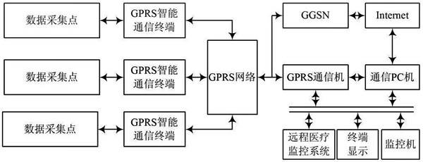图6 远程医疗监护系统框图 系统工作时,患者可随身携带的远程医疗智能终端首先实现对患者心电、血压、体温进行监测,当发现可疑病情时,通信模块对采集到人体现场参数进行加密、压缩处理后,以数据流形式通过串行方式(RS 232)连接到GPRS通信模块上,并与中国移动基站进行通信,基站SGSN再与网关支持节点GGSN进行通信,GGSN对分组资料进行相应的处理并把资料发送到Internet上,并且去寻找在Internet上的一个指定IP地址的监护中心www.