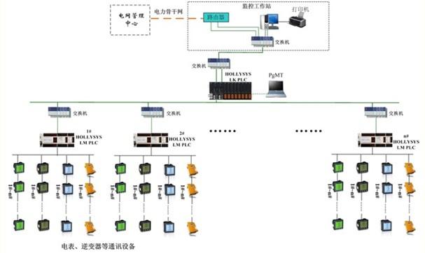 图2-1 监控系统结构图 各现场控制站的现场集中监控部分和利时LK系列PLC与中央控制室之间由工业以太网进行数据通信,通讯介质为光缆,通讯采用MODBUS TCP标准协议,其中LK系列PLC作从站,操作员站电脑作主站;现场控制站的集中监控部分与远程分散监控部分和利时LM系列PLC之间也由工业以太网进行数据通信,通讯介质为双绞线或光缆(视距离远近而定),通讯也采用MODBUS TCP标准协议,其中LK系列PLC作主站,LM系列PLC作从站;现场控制站的远程分散监控部分与现场检测电表进行数据通讯,通讯