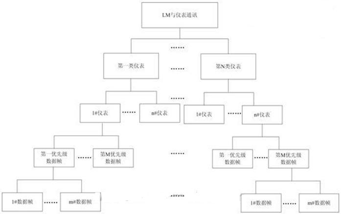 图4-2lm与教材模式标高树状图新数学通讯仪表中课图片