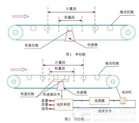 plc 电控系统的硬件组成