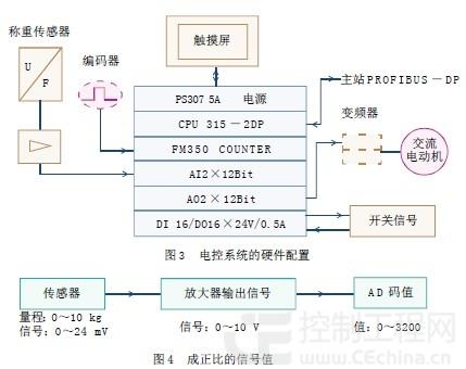 基于plc的电子皮带秤自控系统的设计与实现