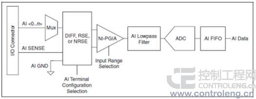 由于使用了多路复用器,在每个模拟输入(ai)通道被采样之后