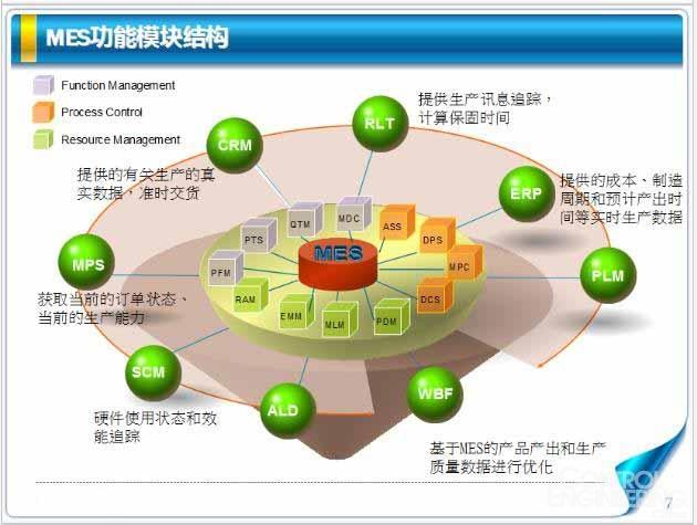,各层之间主要职责明确、数据统一管理,系统扩充性好。   2、 数据库层:所有采集的数据均保存在实时数据库和关系数据库中,分钟级数据需要保存在实时数据库中,供查询趋势分析,批次及统计类数据需要保存在关系数据库中控制工程网版权所有,供管理分析。 支持oracle,mysql.