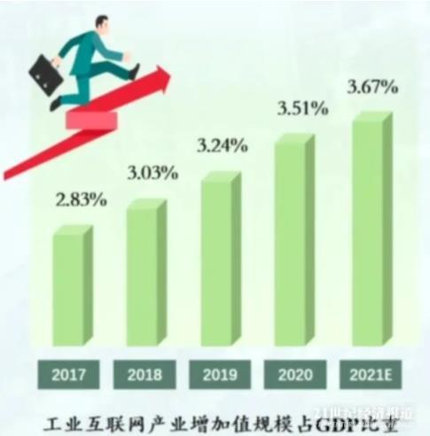规模超过日本和德国总和,《中国工业互联网发展指数报告(2021)》发布