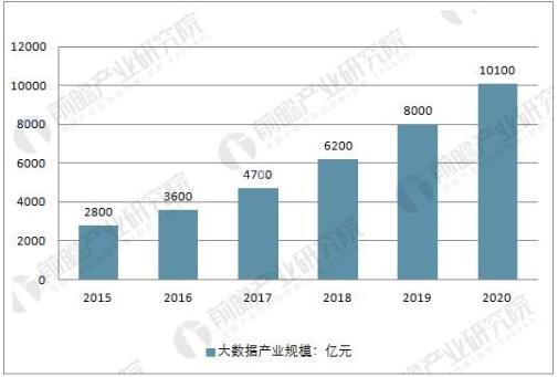 大数据产业发展前景分析 2020年市场产值将超万亿