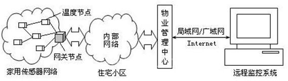 家用无线传感器网络环境监控系统结构框图