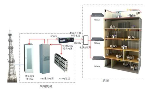 通信机房的电源柜整流模块调至休眠状态,在整流模块没达到运.