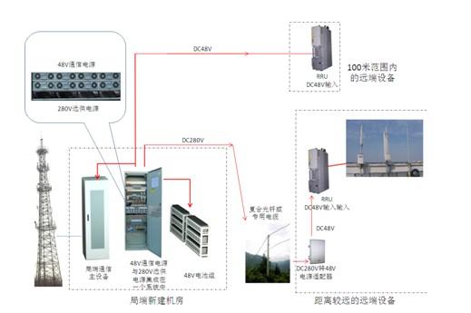 通信电源远程监控系统的方案设计