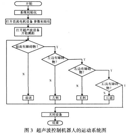模糊控制系统结构图