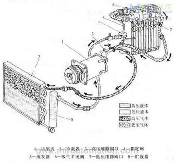 空调装置已成为衡量汽车功能是否完善的标志.