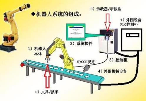 工业机器人系统集成商的出路在哪里?