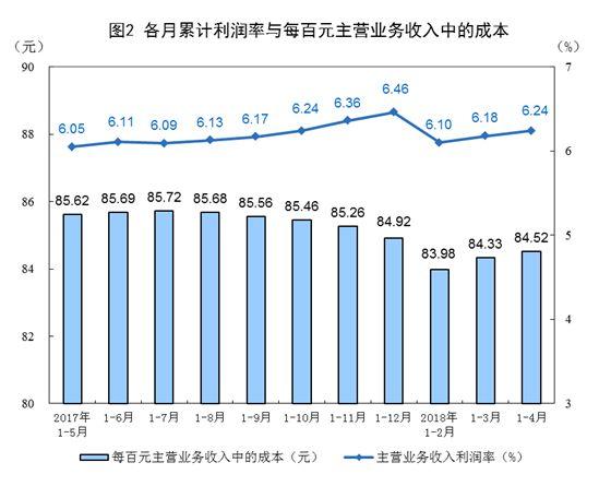 1-4月规模以上工业企业利润增15% 比前3个月加快3.4个百分点