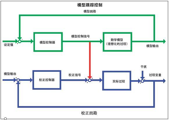 浅析模型跟踪控制