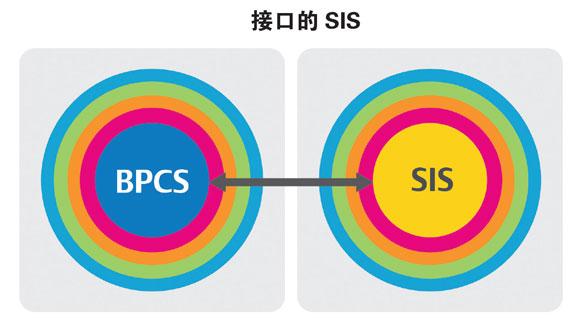 【深入解读】安全仪表系⌒统(SIS)的网络』安全