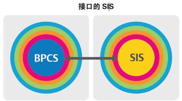 安全仪表系统的网络安全
