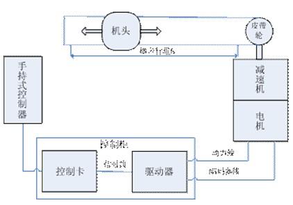 cd伺服成功应用于注塑机机械手