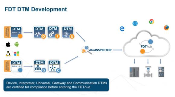 FDT 3.0標準:實現工業物聯網和控制系統集成