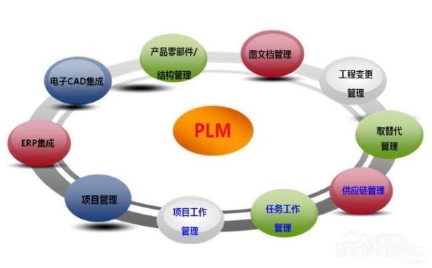 PLM计划失灵的10大原因