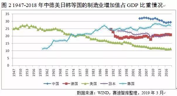 gdp制造业_中国制造业