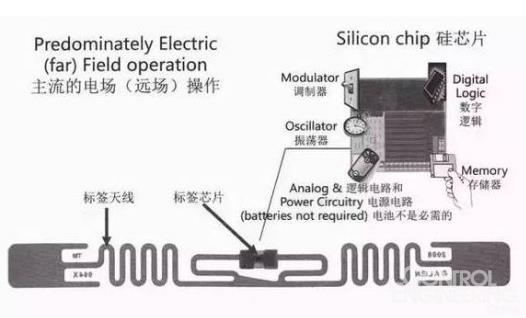 超高频RFID电子标签种类及15个典型应用