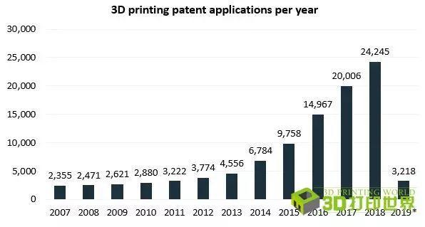 全球3D打印专利申请?#20013;?#22686;长,中国位居第二