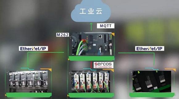 OEM的未来:如何快速开发面向工业物联网的机器