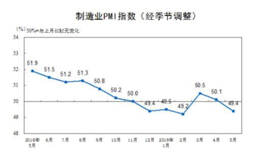 中國5月官方制造業PMI為49.4,跌破榮枯線