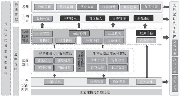 朱禹涛等:面向智慧工厂的工业互联网边缘智能协同计算技术研究