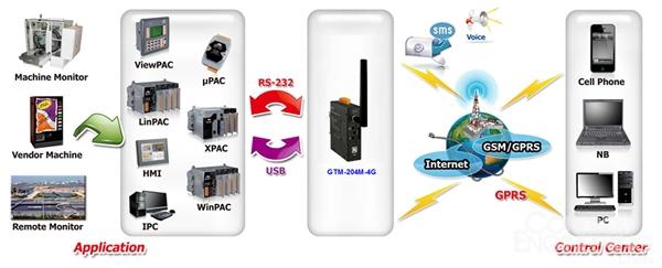 新产品上市: GTM-204M-4GC工业级4G LTE调制解调器