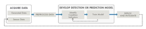 预测性维护的困惑:剖析工作流程