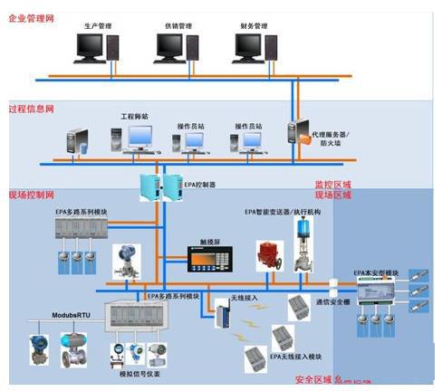 详解现场总线和工业以太网,看完就懂了