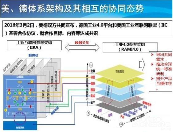 所以体系架构作为顶层设计是非常关键的,目前受到国际的高度重视.