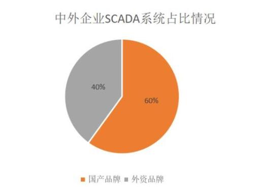 一文了解SCADA系统的前世今生看国内外企业如何瓜分市场
