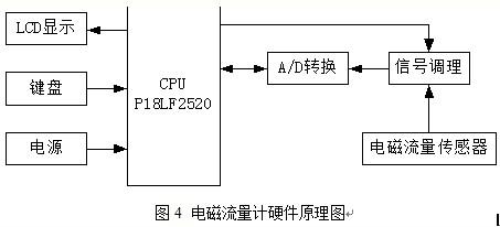 基于电磁流量计信号转换器的校验器设计方法研究