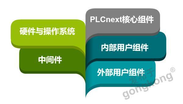 技术控 | 揭秘PLCnext架构特点及核心组件