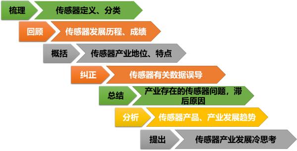 《中国传感器(技术、产业)发展蓝皮书》发布