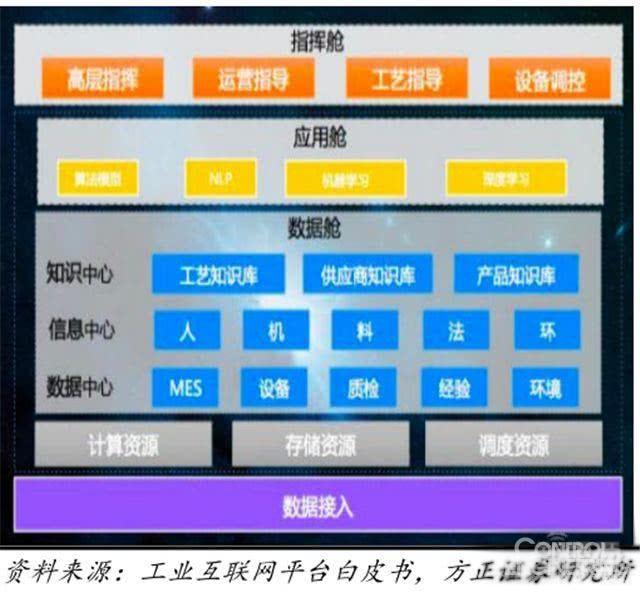 脑组织结构图-云ET工业大脑架构图-中国工业互联网2018年大势及国内工业互联网