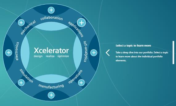 西门子与 SAP 合力打造智能服务与资产生命周期管理解决方案
