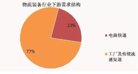 短期看電商,長期看制造——2019-2020中國自動分揀設備行業市場數據全解析