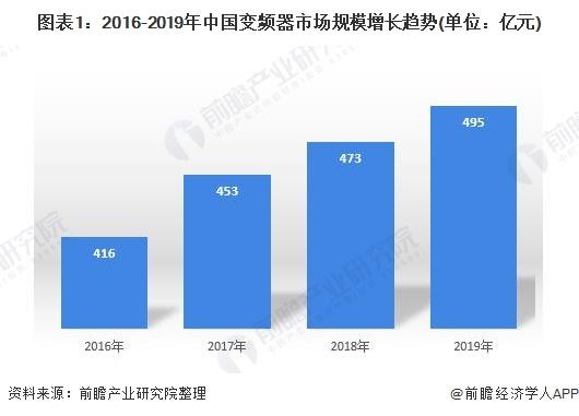 2020年中國變頻器行業市場現狀和發展前景分析 高壓變頻器穩步增長