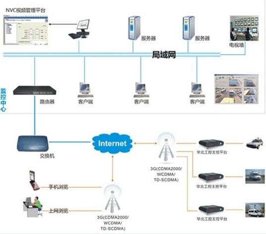 一款冰翅散热结构嵌入式电脑在城管执法车无线视频监控系统中的应用.