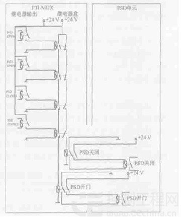信号系统与屏蔽门系统接口控制的设计分析